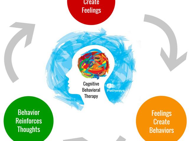 ۲ درمان شناختی-رفتاری در درد مزمن